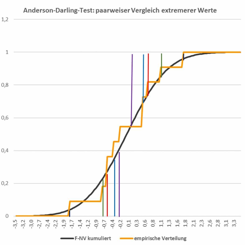 anderson-darling-test