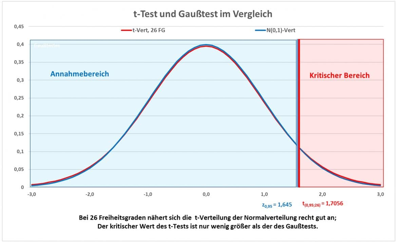 t-test-gauss-test