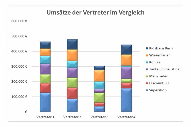 Umsätze im Vergleich