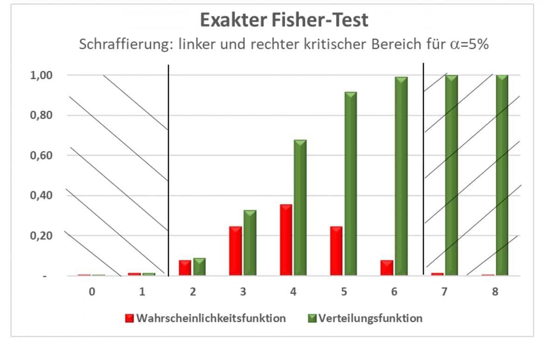 Exakter Fisher-Test