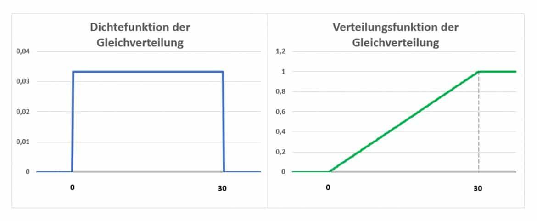 Stetige Gleichverteilung Rechteckverteilung Statistik Wiki Ratgeber Lexikon