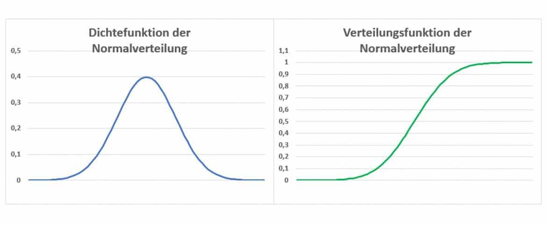 Normalverteilung / Gaußsche Glockenkurve