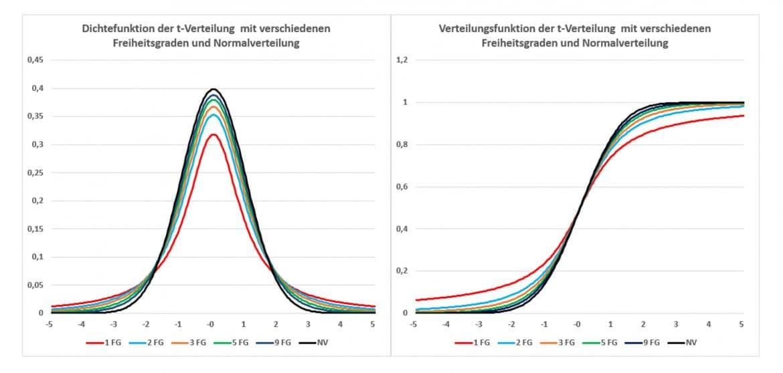 Student-Verteilung (t-Verteilung)